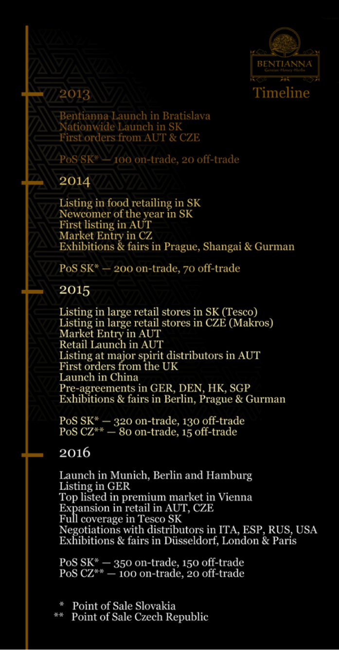 Bentianna Timeline History