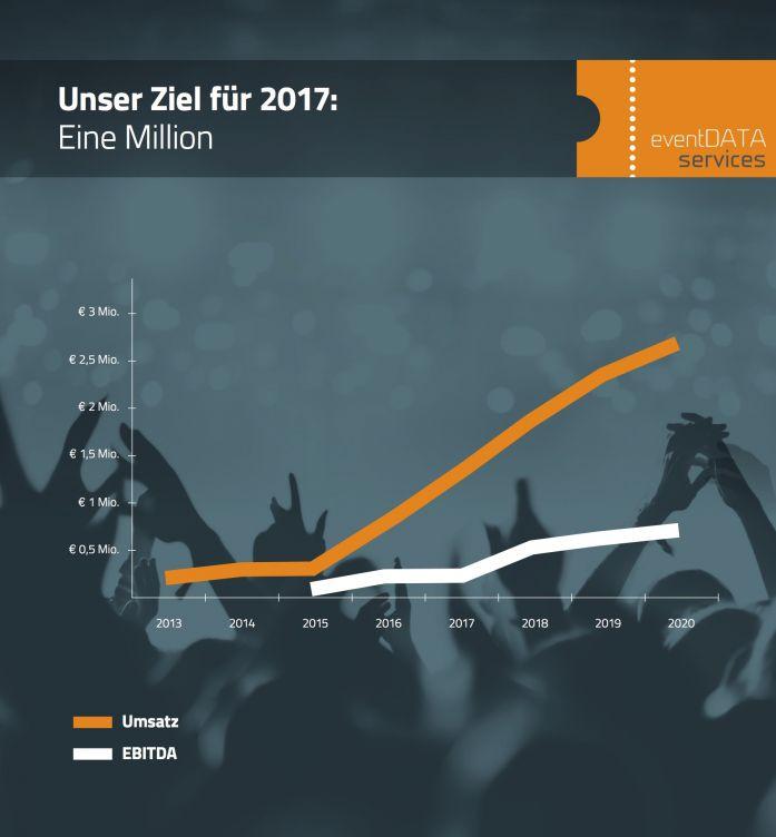 eDs_Grafiken_Umsatz