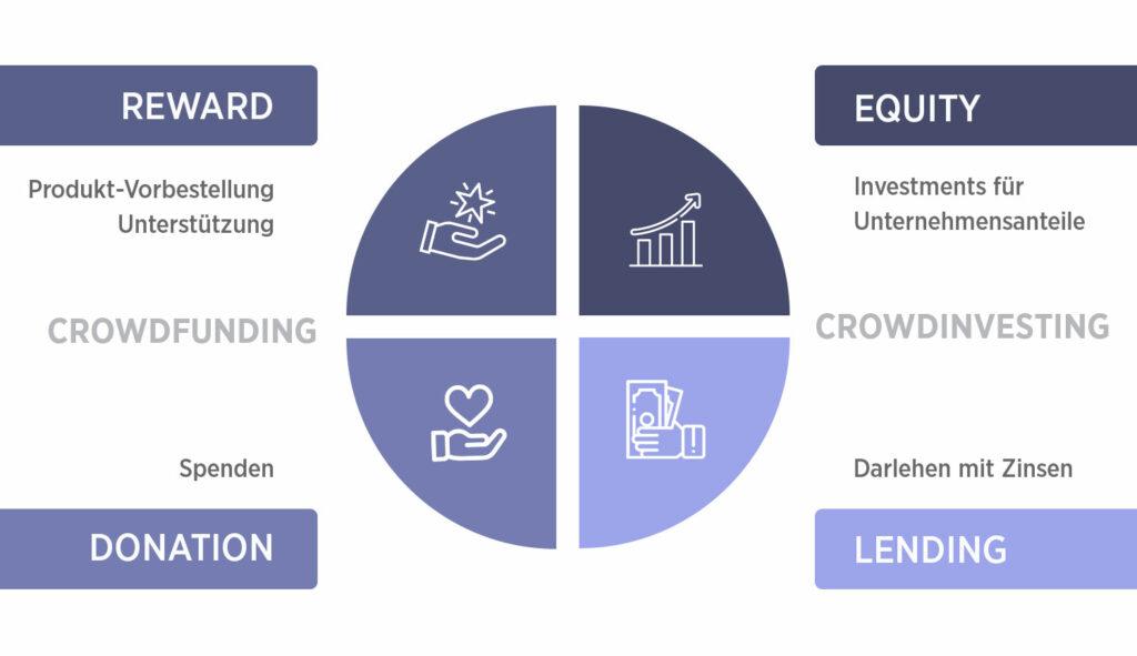 Arten Crowdinvesting Crowdfunding