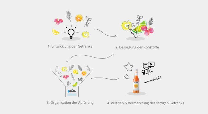 Geschäftsmodell – die gesamte Wertschöpfungskette liegt in der Hand des Unternehmens