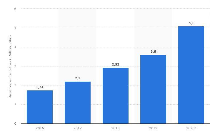 Statistik Anzahl E Bikes