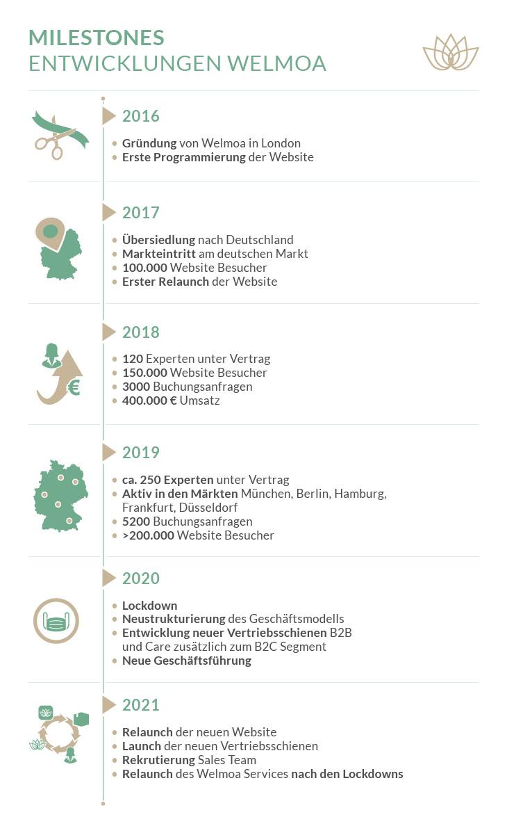Welmoa Milestones